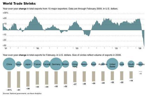 World trade Shrink